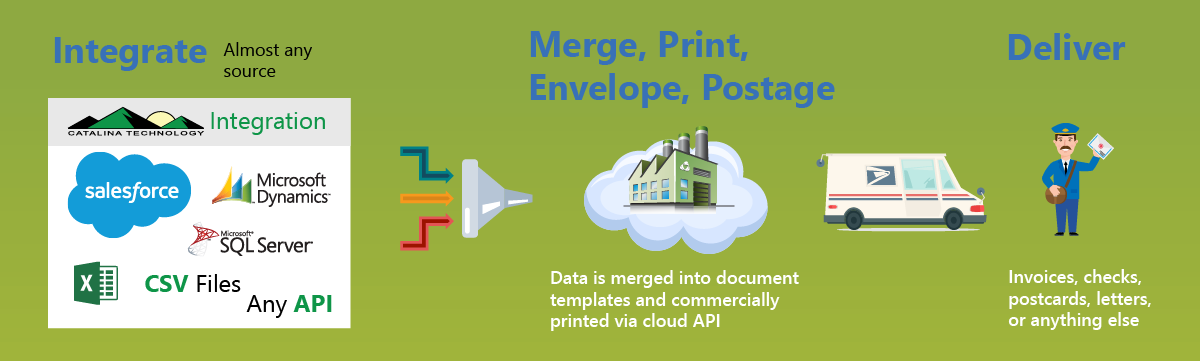 Cloud Print Invoices, Checks, and More!